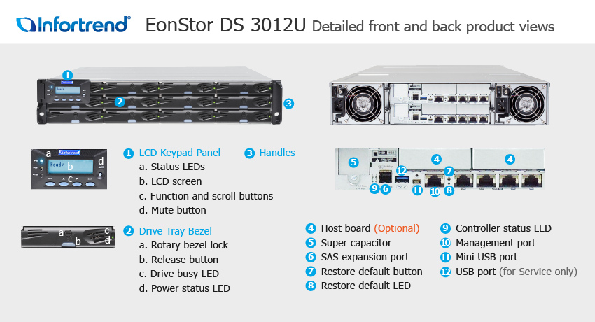 EonStor DS 3012U Detailed Front and Back Views