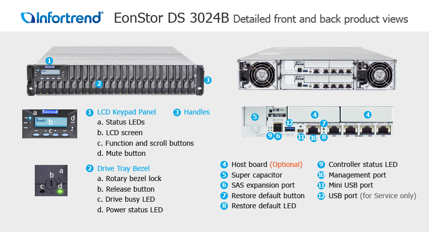 EonStor DS 3024B Detailed Front and Back Views