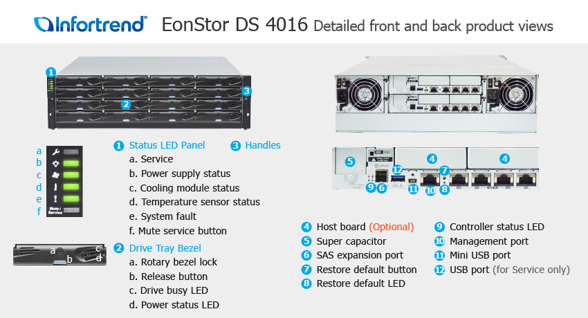 EonStor DS 4016 Detailed Front and Back Views