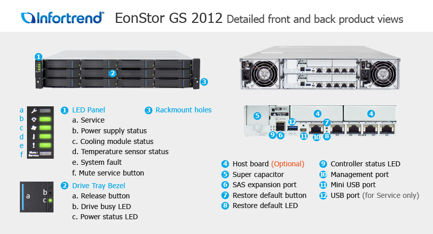 EonStor GS 2012 Detailed Front and Back Views