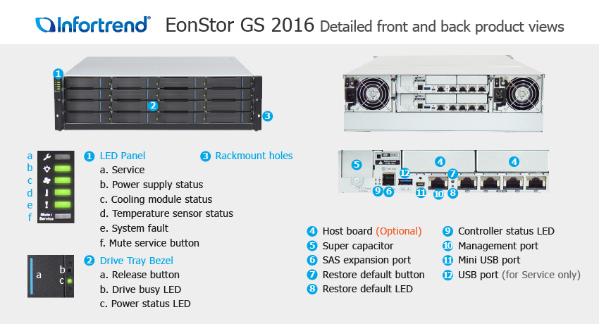 EonStor GS 2016 Detailed Front and Back Views