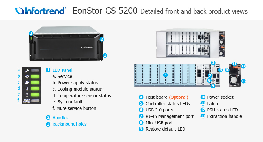 EonStor GS 5200 Detailed Front and Back Views