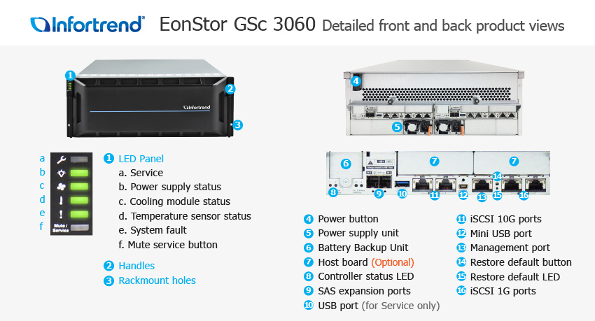EonStor GSc 3060 Detailed Front and Back Views