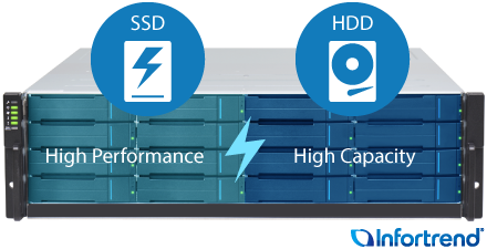 Hybrid Storage Arrays